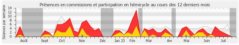 Participation globale-annee de Alexis Corbière
