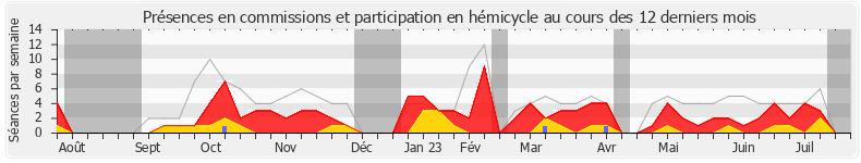 Participation globale-annee de Jean-Jacques Gaultier