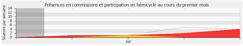 Participation globale-annee de Jean-Pierre Cubertafon