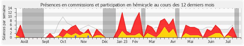 Participation globale-annee de Pierre-Henri Dumont